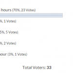 SARS Easyfile Employer Problems 6.6.2 Poll Result